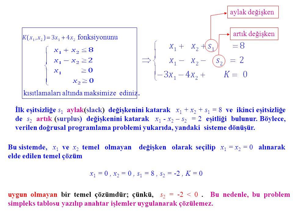 İlk eşitsizliğe s1 aylak(slack) değişkenini katarak x1 + x2 + s1 = 8 ve ikinci eşitsizliğe de s2 artık (surplus) değişkenini katarak x1 - x2 – s2 = 2 eşitliği bulunur. Böylece, verilen doğrusal programlama problemi yukarıda, yandaki sisteme dönüşür.
