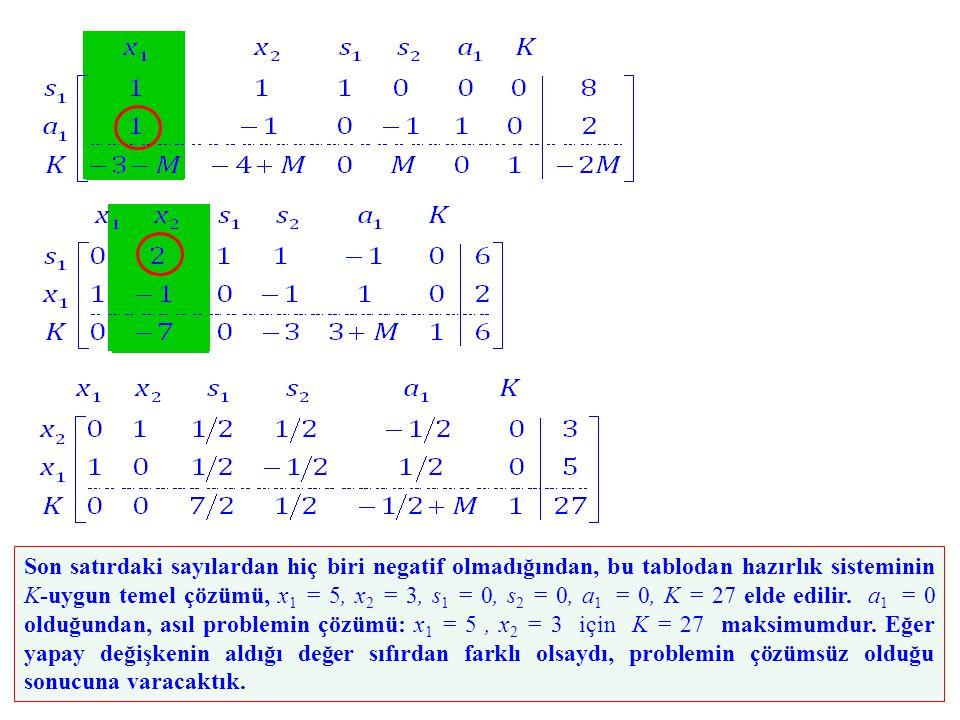 Son satırdaki sayılardan hiç biri negatif olmadığından, bu tablodan hazırlık sisteminin K-uygun temel çözümü, x1 = 5, x2 = 3, s1 = 0, s2 = 0, a1 = 0, K = 27 elde edilir.