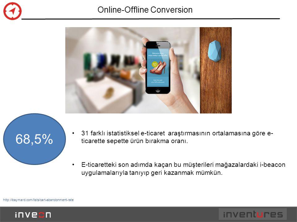 Online-Offline Conversion