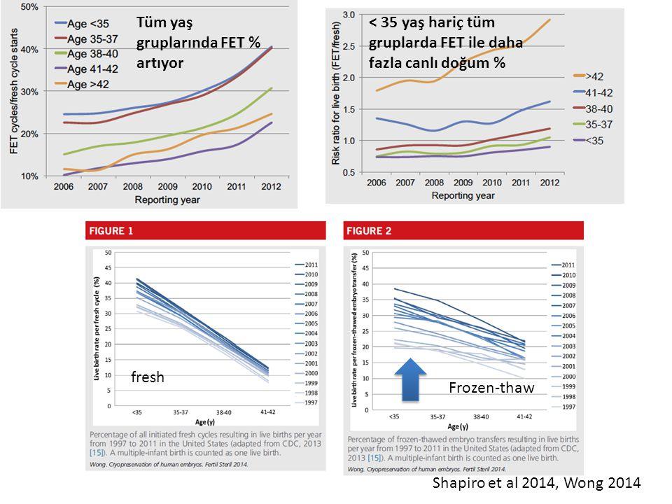 Tüm yaş gruplarında FET % artıyor