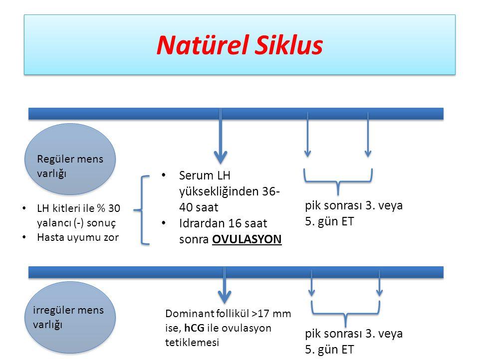 Natürel Siklus Serum LH yüksekliğinden 36-40 saat