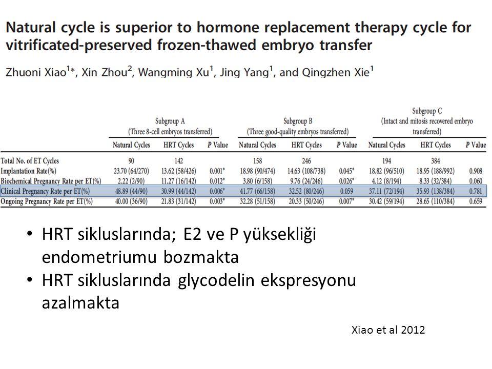 HRT sikluslarında; E2 ve P yüksekliği endometriumu bozmakta