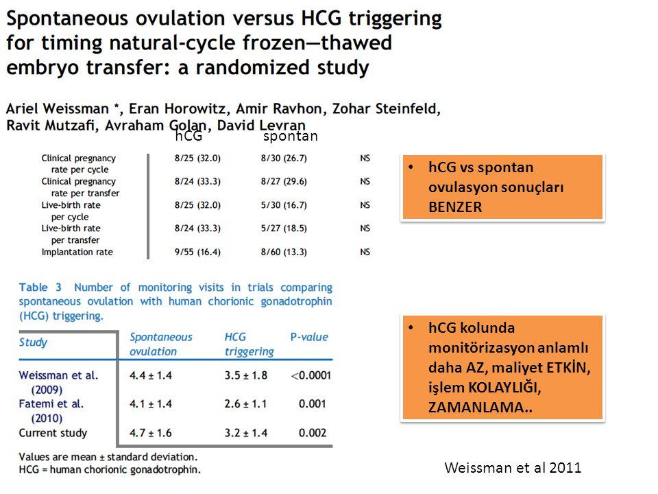 hCG spontan. hCG vs spontan ovulasyon sonuçları BENZER. hCG kolunda monitörizasyon anlamlı daha AZ, maliyet ETKİN, işlem KOLAYLIĞI, ZAMANLAMA..