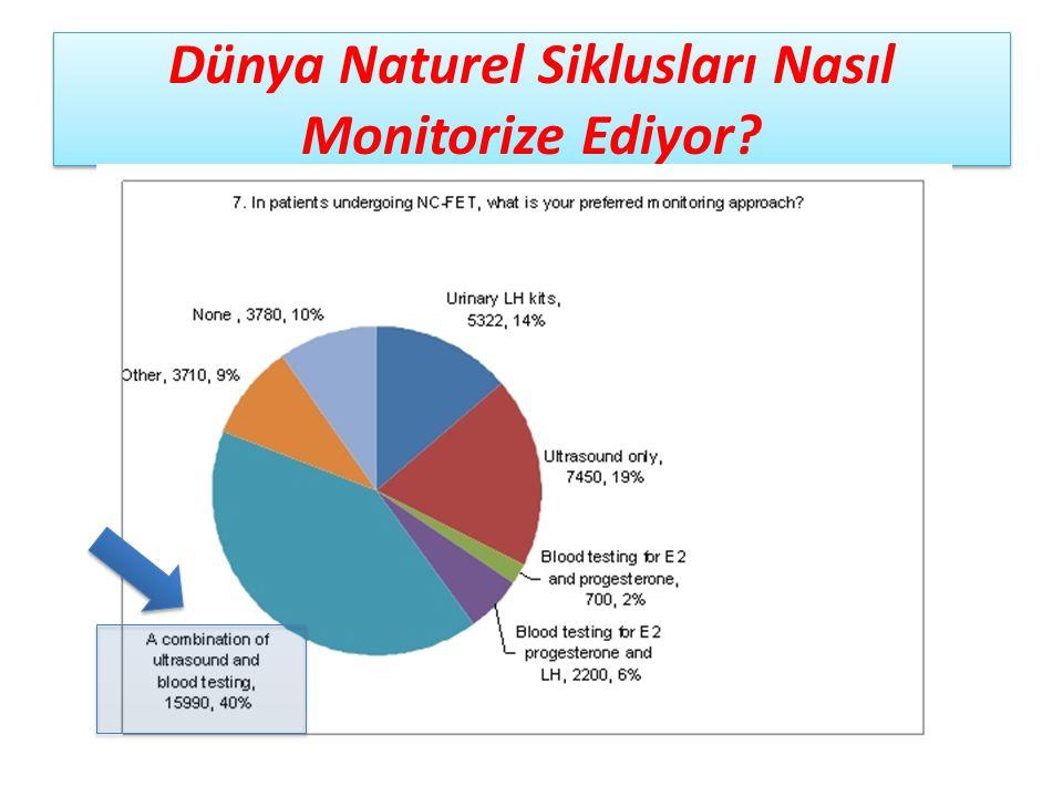 Dünya Naturel Siklusları Nasıl Monitorize Ediyor