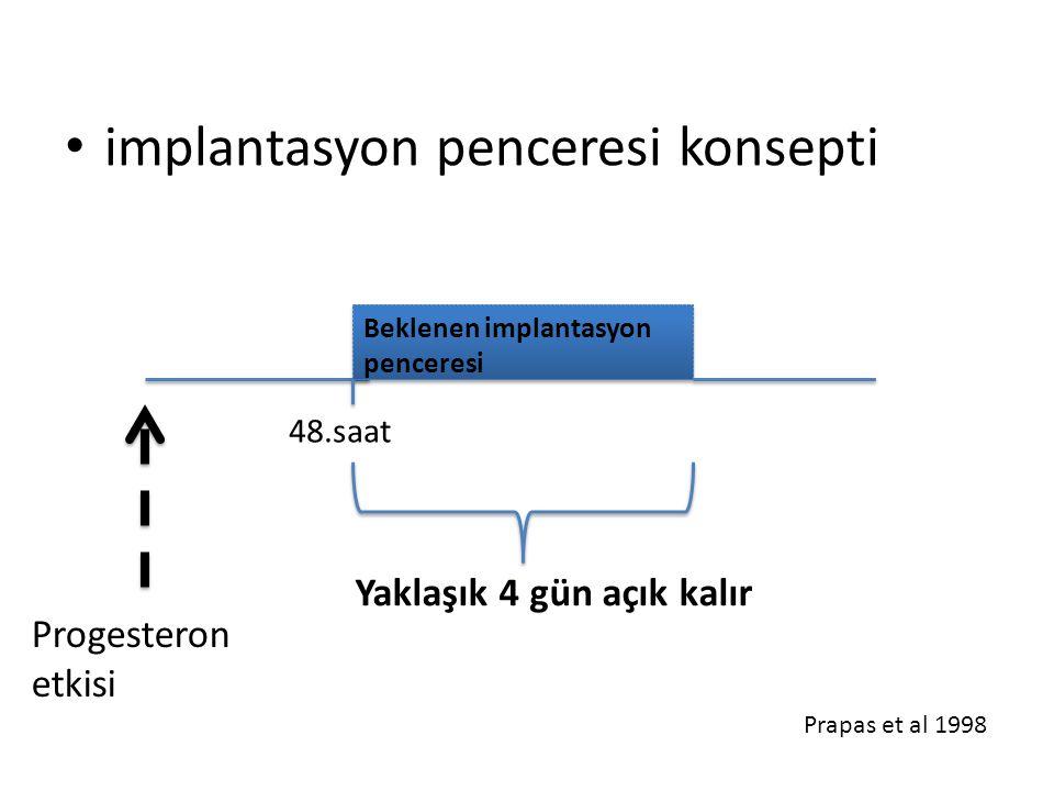 implantasyon penceresi konsepti