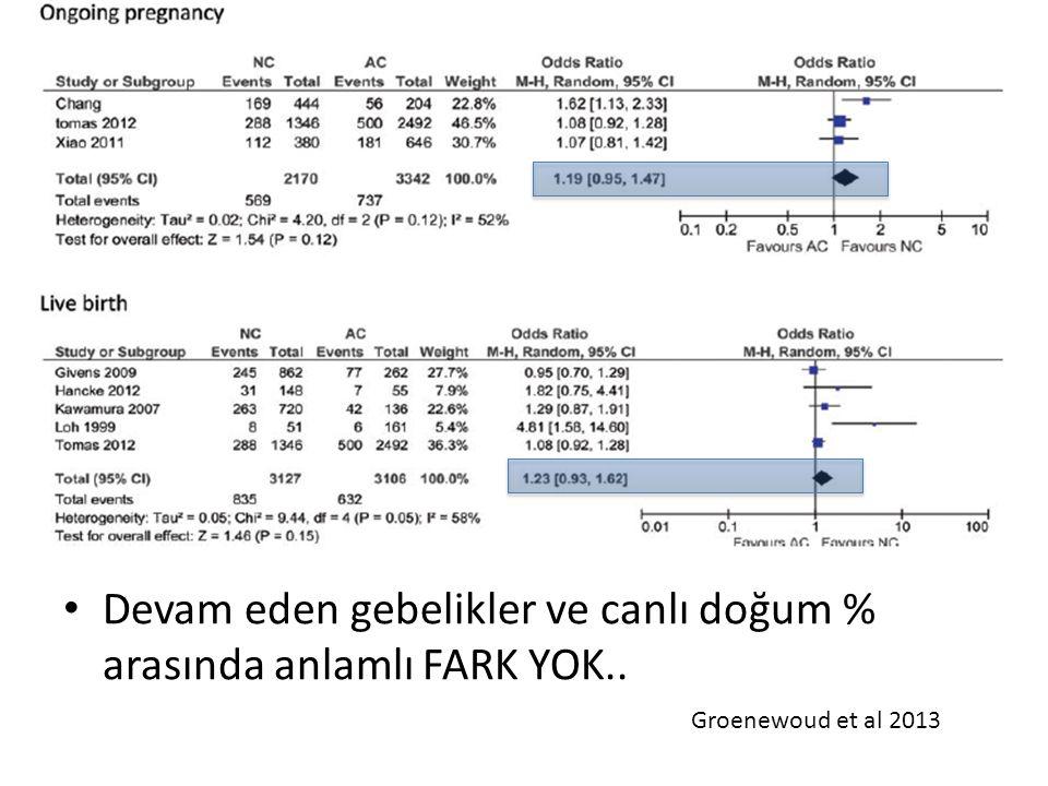 Devam eden gebelikler ve canlı doğum % arasında anlamlı FARK YOK..