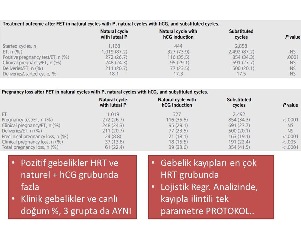 Pozitif gebelikler HRT ve naturel + hCG grubunda fazla