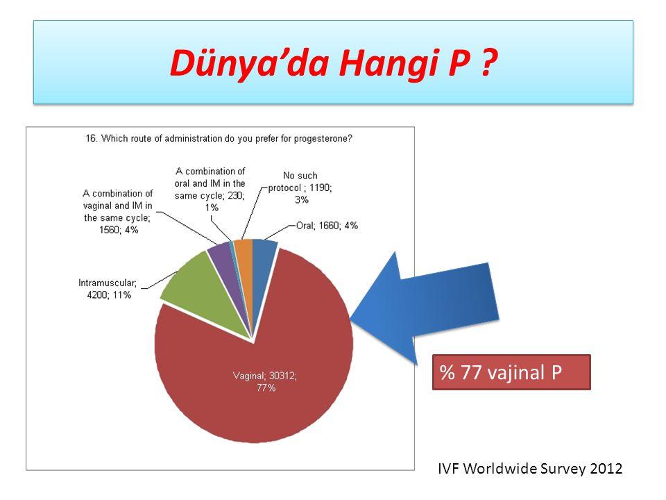 Dünya'da Hangi P % 77 vajinal P IVF Worldwide Survey 2012