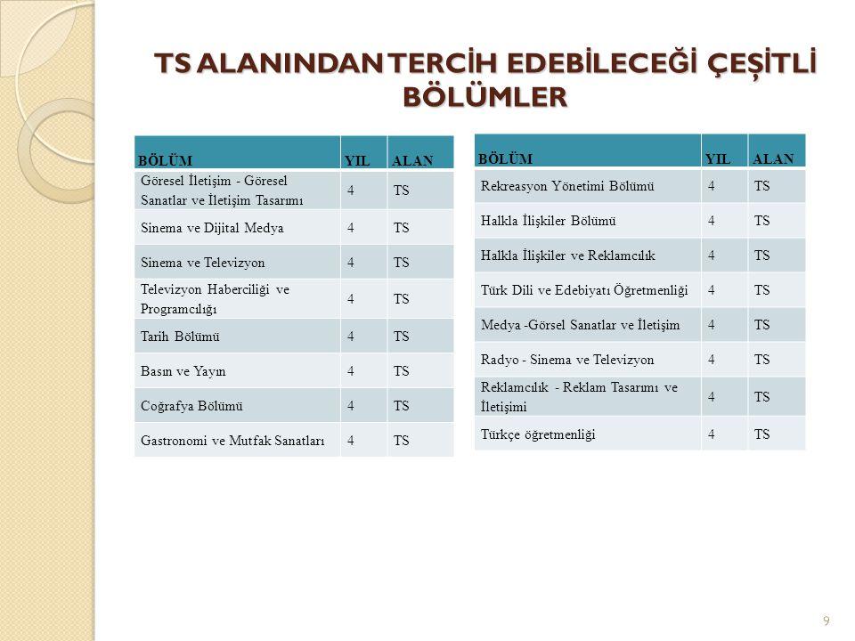TS ALANINDAN TERCİH EDEBİLECEĞİ ÇEŞİTLİ BÖLÜMLER