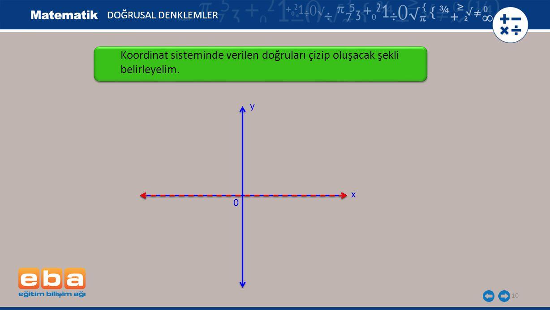 DOĞRUSAL DENKLEMLER Koordinat sisteminde verilen doğruları çizip oluşacak şekli belirleyelim. y x