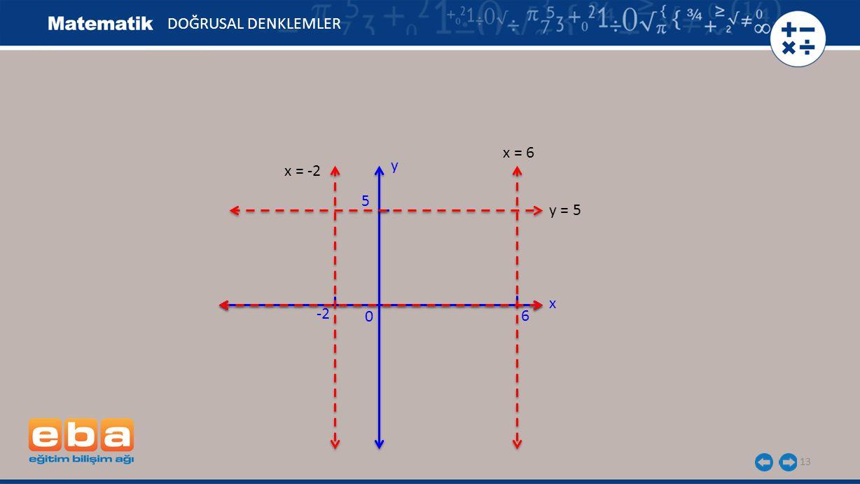 DOĞRUSAL DENKLEMLER x = 6 y x = -2 5 y = 5 x -2 6