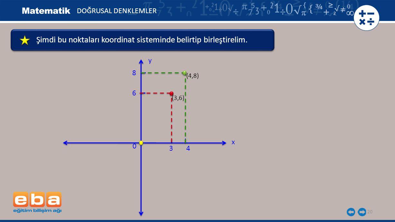 Şimdi bu noktaları koordinat sisteminde belirtip birleştirelim.