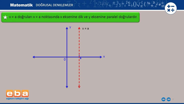 DOĞRUSAL DENKLEMLER x = a doğruları x = a noktasında x eksenine dik ve y eksenine paralel doğrulardır.