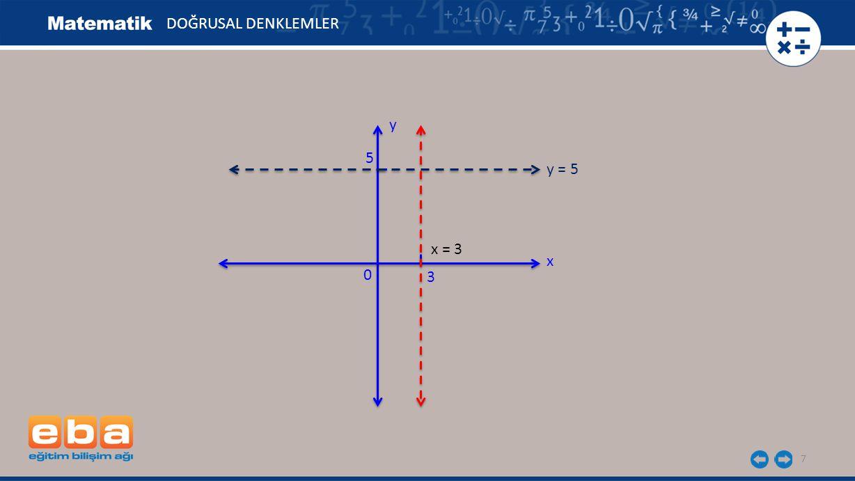 DOĞRUSAL DENKLEMLER y 5 y = 5 x = 3 x 3