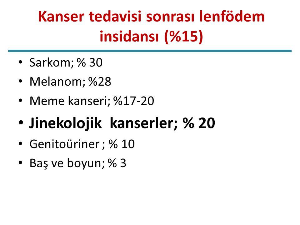 Kanser tedavisi sonrası lenfödem insidansı (%15)