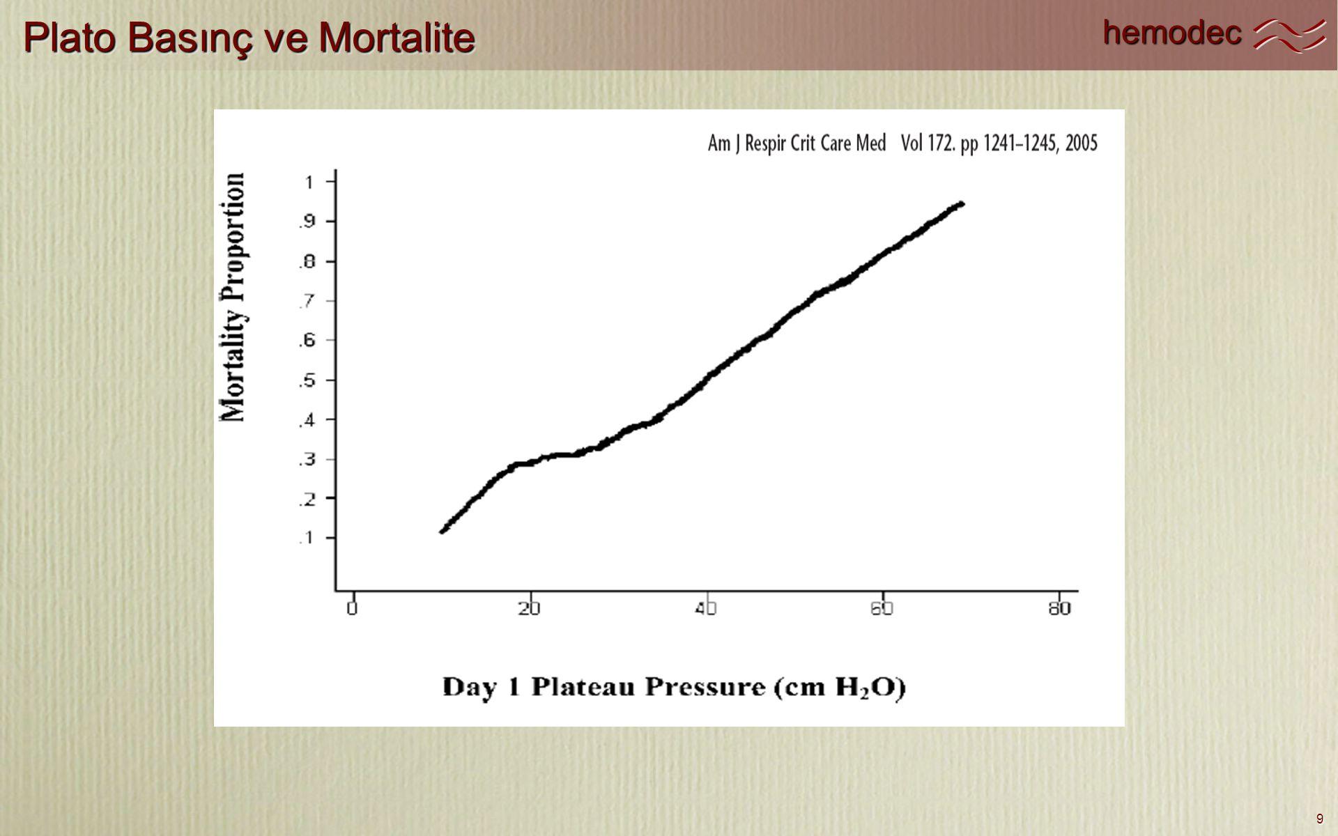 Plato Basınç ve Mortalite