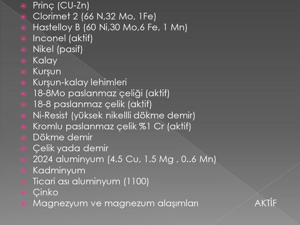 Prinç (CU-Zn) Clorimet 2 (66 N,32 Mo, 1Fe) Hastelloy B (60 Ni,30 Mo,6 Fe, 1 Mn) Inconel (aktif) Nikel (pasif)