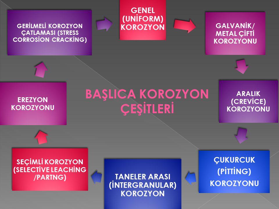 BAŞLICA KOROZYON ÇEŞİTLERİ