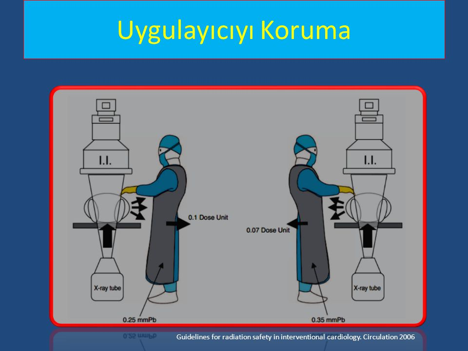 Uygulayıcıyı Koruma Guidelines for radiation safety in interventional cardiology. Circulation 2006
