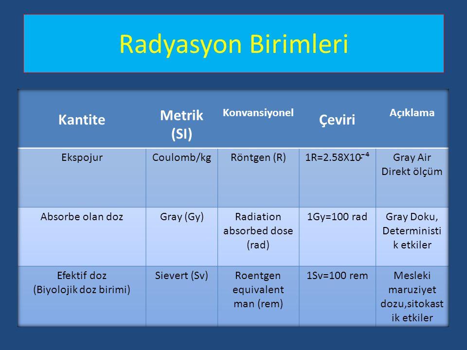 Radyasyon Birimleri Kantite Metrik (SI) Çeviri Konvansiyonel Açıklama