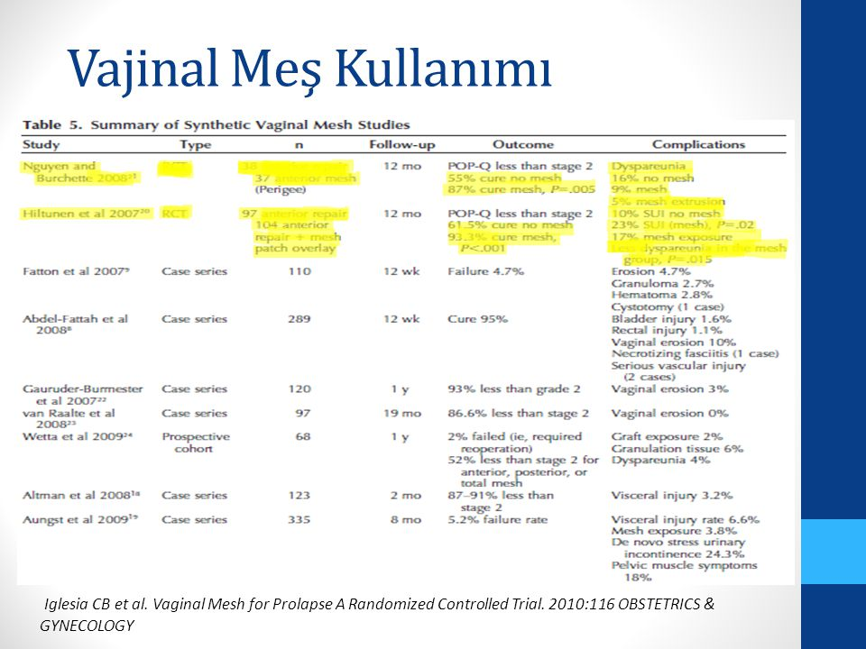 Vajinal Meş Kullanımı Iglesia CB et al. Vaginal Mesh for Prolapse A Randomized Controlled Trial.