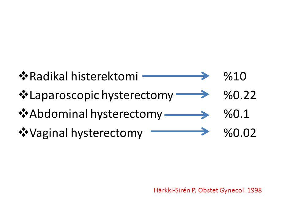 Radikal histerektomi %10 Laparoscopic hysterectomy %0.22