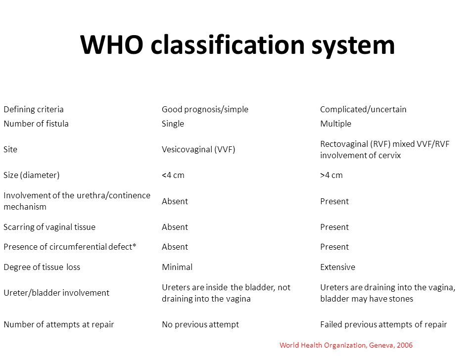WHO classification system