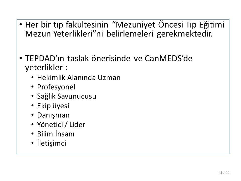 TEPDAD'ın taslak önerisinde ve CanMEDS'de yeterlikler :