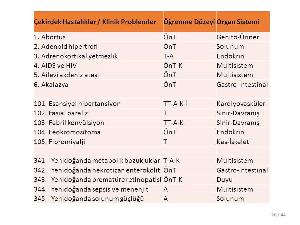 Çekirdek Hastalıklar / Klinik Problemler Öğrenme Düzeyi Organ Sistemi