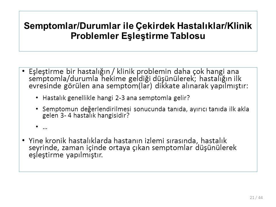 Semptomlar/Durumlar ile Çekirdek Hastalıklar/Klinik Problemler Eşleştirme Tablosu