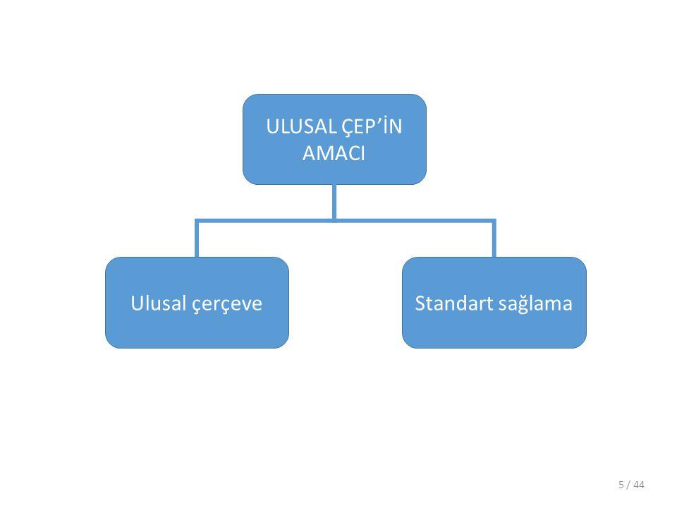 ULUSAL ÇEP'İN AMACI Standart sağlama Ulusal çerçeve