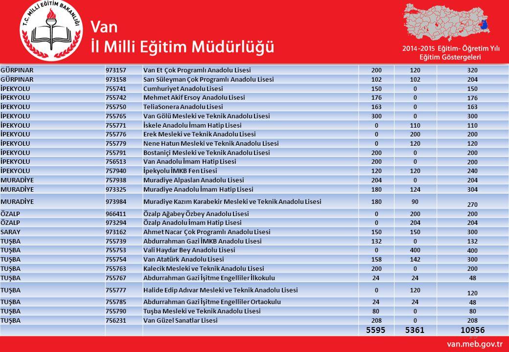 5595 5361 10956 GÜRPINAR 973157 Van Et Çok Programlı Anadolu Lisesi