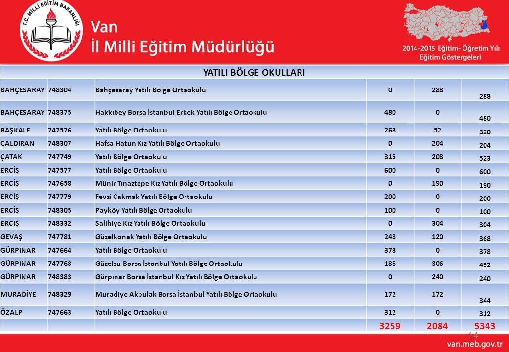 YATILI BÖLGE OKULLARI BAHÇESARAY. 748304. Bahçesaray Yatılı Bölge Ortaokulu. 288. 748375. Hakkıbey Borsa İstanbul Erkek Yatılı Bölge Ortaokulu.