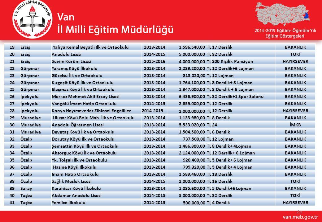 19 Erciş. Yahya Kemal Beyatlı İlk ve Ortaokulu. 2013-2014. 1.596.540,00 TL. 17 Derslik. BAKANLIK.
