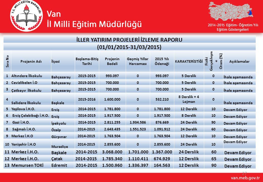 İLLER YATIRIM PROJELERİ İZLEME RAPORU (01/01/2015-31/03/2015)