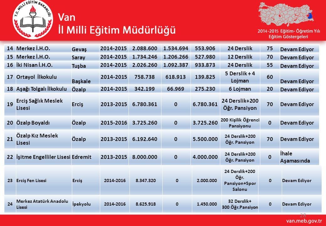 200 Kişilik Öğrenci Pansiyonu 24 Derslik+200 Öğr. Pansiyon+Spor Salonu