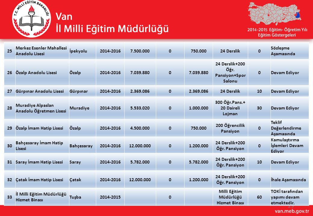 Merkez Esenler Mahallesi Anadolu Lisesi İpekyolu 2014-2016 7.500.000