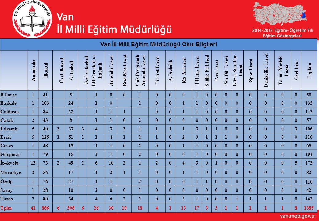 Van İli Milli Eğitim Müdürlüğü Okul Bilgileri
