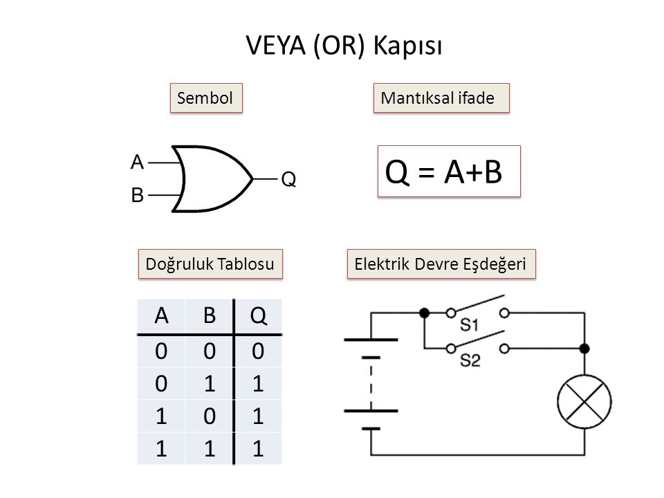 Q = A+B VEYA (OR) Kapısı A B Q 1 Sembol Mantıksal ifade