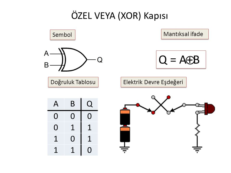 Q = A+B ÖZEL VEYA (XOR) Kapısı A B Q 1 Sembol Mantıksal ifade