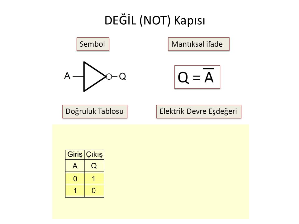 Q = A DEĞİL (NOT) Kapısı Sembol Mantıksal ifade Doğruluk Tablosu