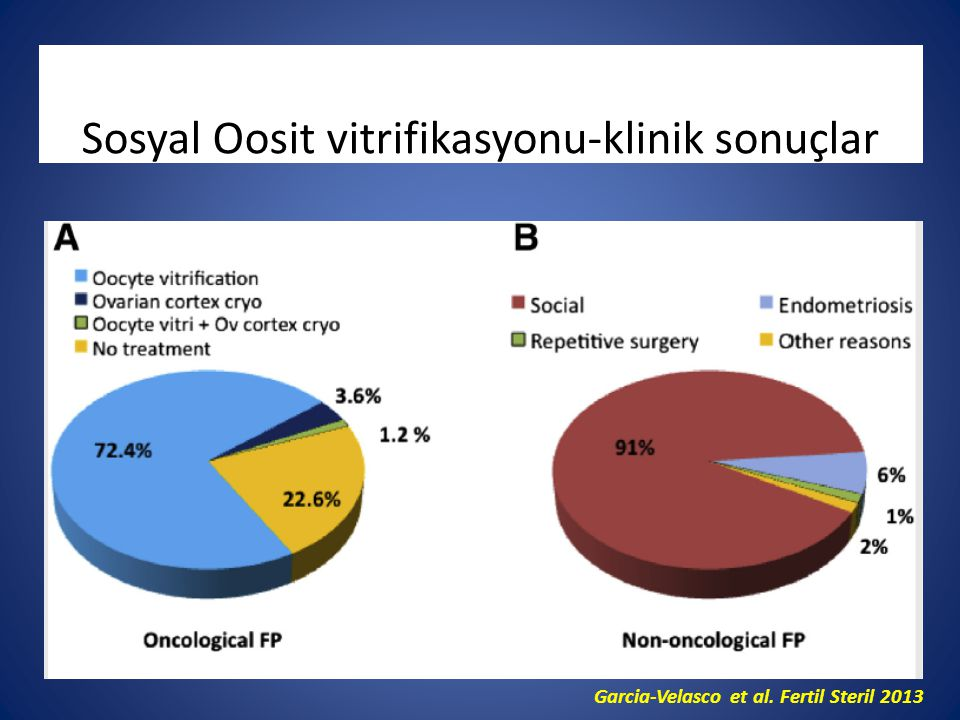 Sosyal Oosit vitrifikasyonu-klinik sonuçlar
