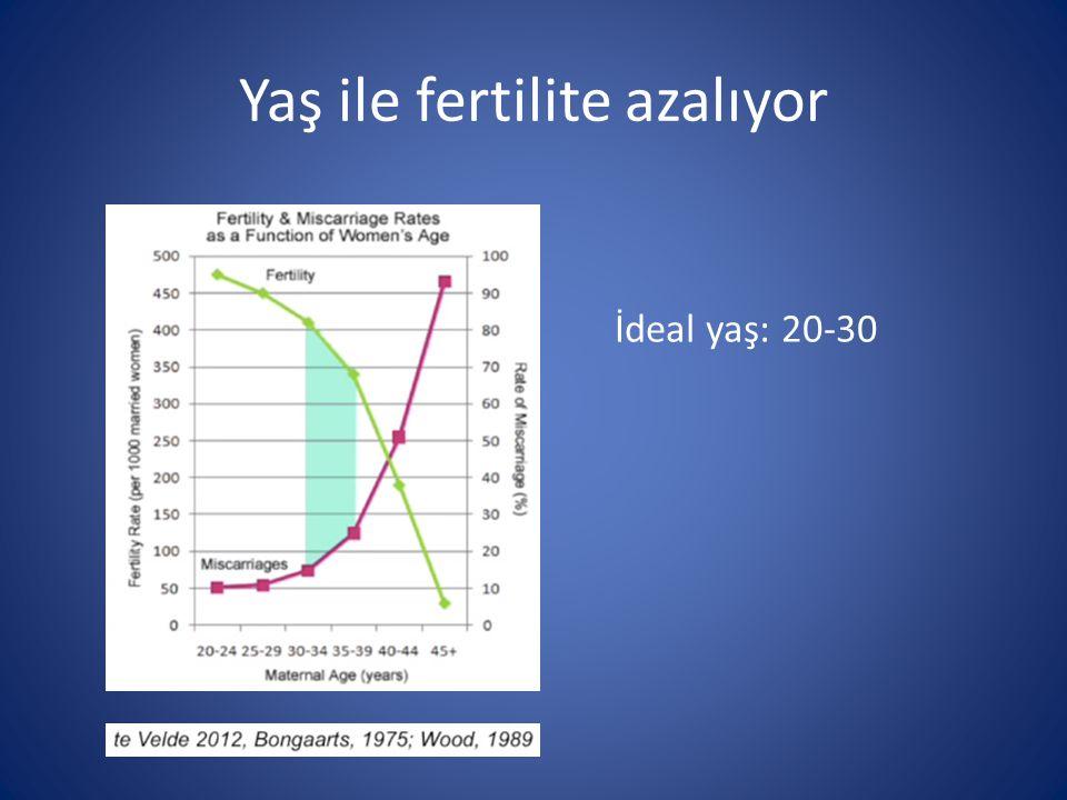 Yaş ile fertilite azalıyor