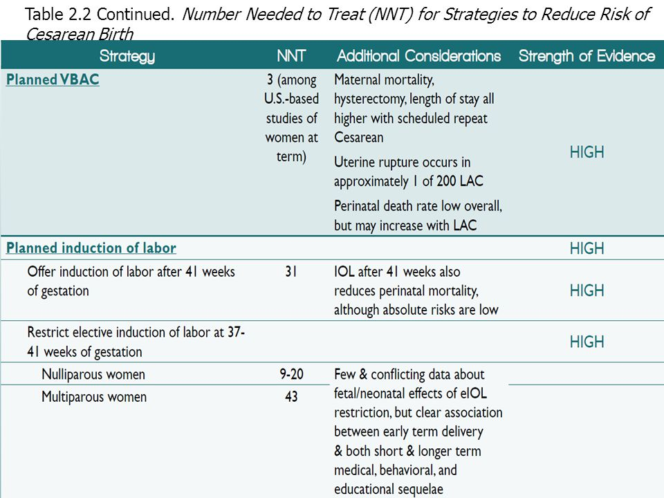 Table 2.2 Continued. Number Needed to Treat (NNT) for Strategies to Reduce Risk of Cesarean Birth
