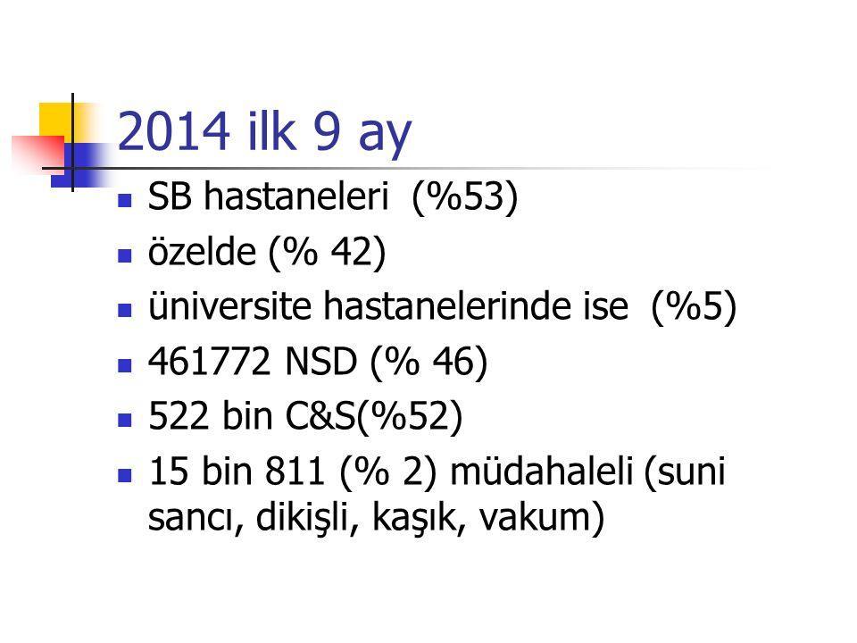 2014 ilk 9 ay SB hastaneleri (%53) özelde (% 42)