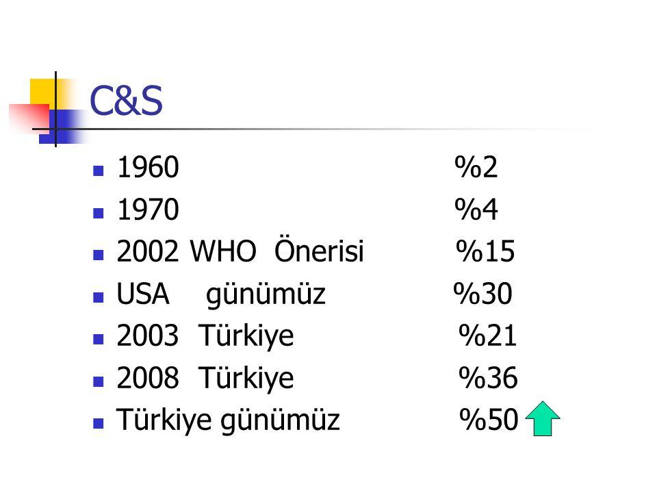 C&S 1960 %2 1970 %4 2002 WHO Önerisi %15 USA günümüz %30