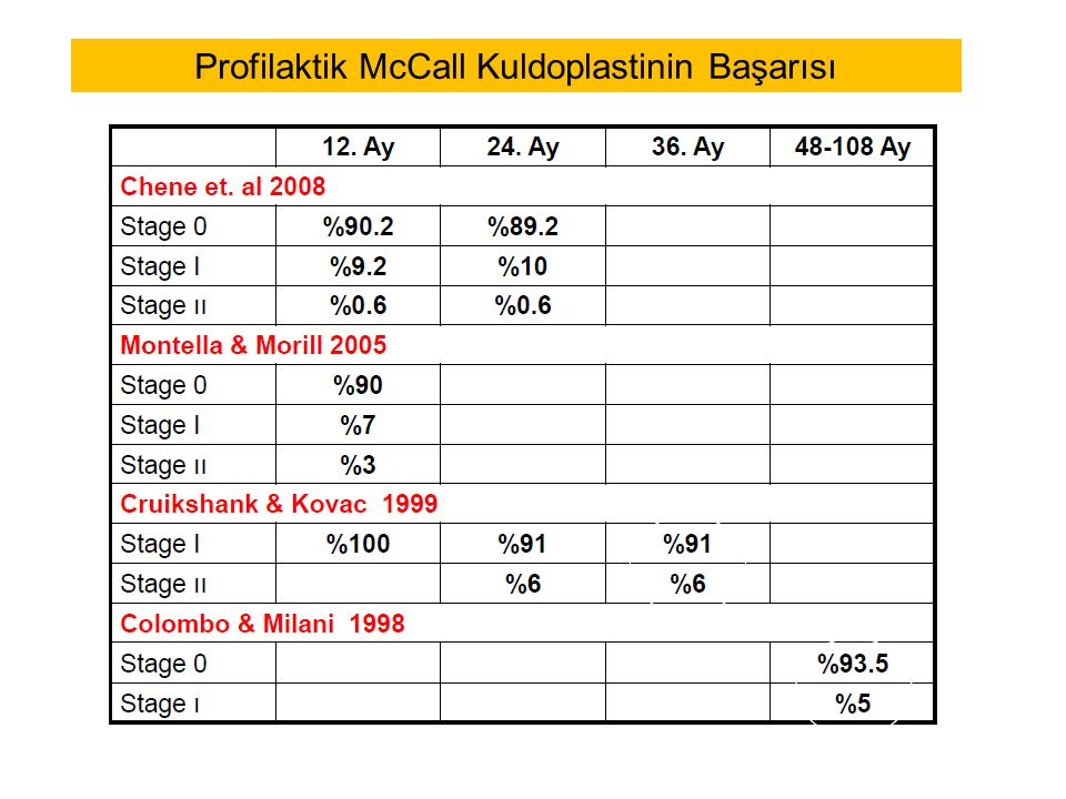 Profilaktik McCall Kuldoplastinin Başarısı