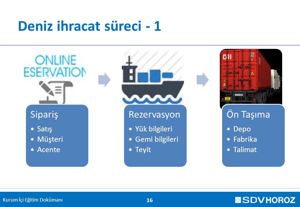 Deniz ihracat süreci - 1 Sipariş Rezervasyon Ön Taşıma Satış Müşteri