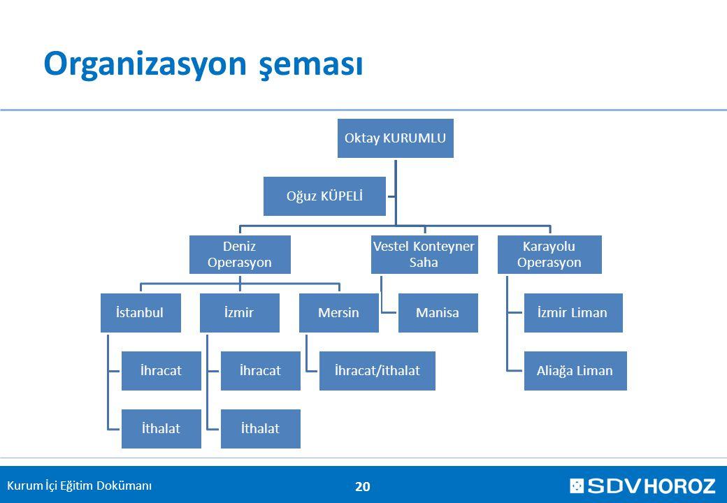 Organizasyon şeması Oktay KURUMLU Deniz Operasyon İstanbul İhracat