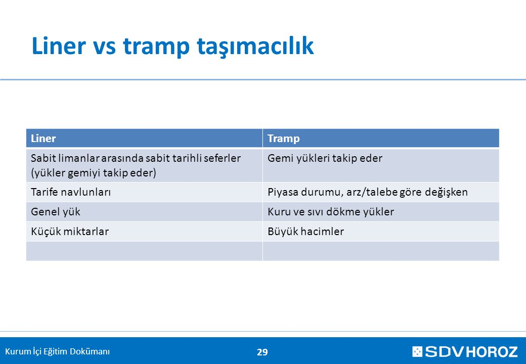 Liner vs tramp taşımacılık